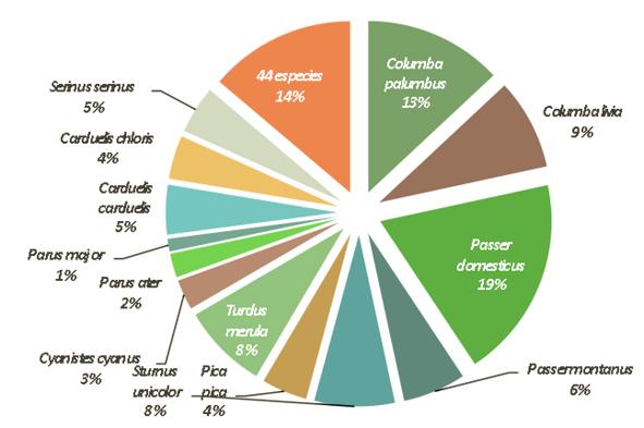 Resultados Aves - Sonido Verde Urbano