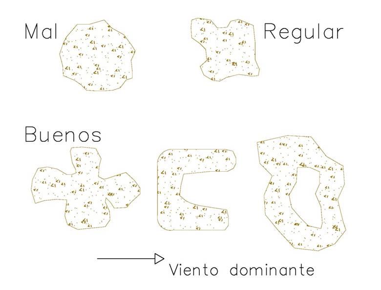 Forma de islas